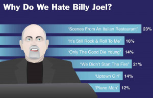 Why Do We Hate Billy Joel?