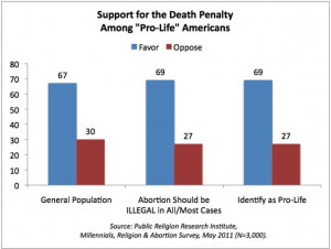 Pro Death Penalty Death penalty support among
