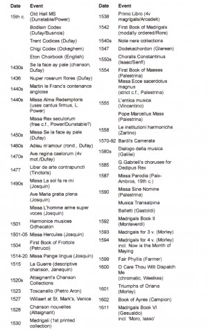 Early Renaissance Music Timeline