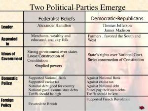 Federalist Vs Democratic Republican Democratic Republicans