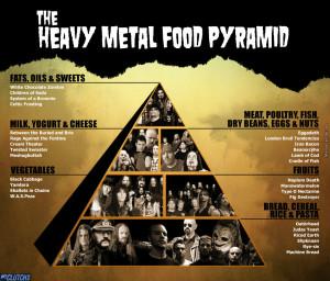 The Heavy Metal Food Pyramid