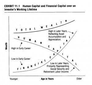 the path for converting our human capital into financial capital will ...