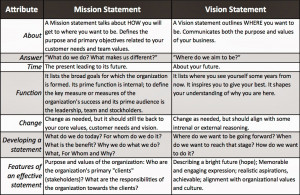 ... below to better understand the difference between vision and mission