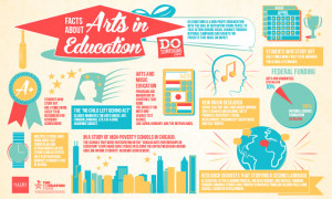 The benefits of the arts in enriching children's lives. This graphic ...