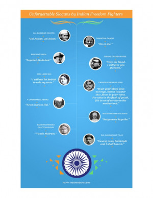 Unforgettable Slogans by Indian Freedom Fighters