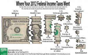 2012 Federal Spending: Where Your Income Taxes Went