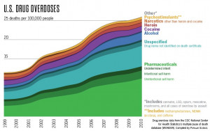 America's Killer Drugs – Which Drugs Cause the Most Overdose ...