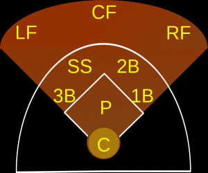 Description Baseball C.svg