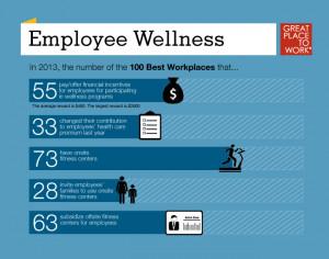 Employee Wellness Quotes