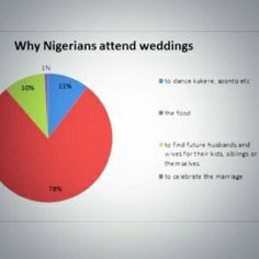 Funny Wedding Planning Quotes Funny quotes about, nigerian