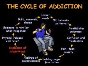 own best anger management resource what is the addictive cycle