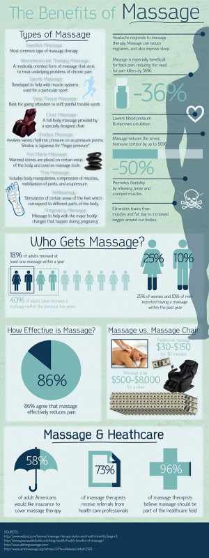 with massages massages can lower blood pressure and improve ...