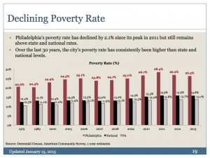 The poverty rate in Philadelphia as shown in the report has dropped