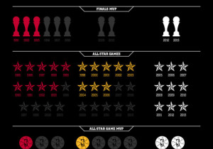 Jordan vs. Kobe vs. Lebron – The First 10 Years… #Infographic