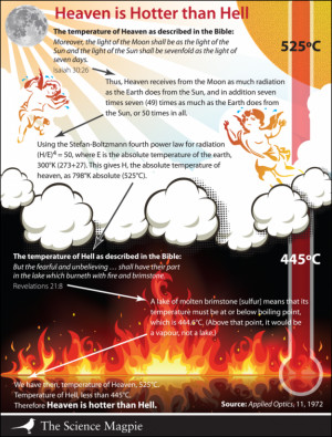 Heaven is Hotter than Hell (a Cautionary Example)