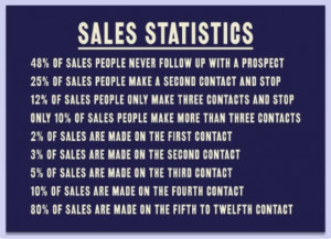 Sales Stats on Follow-up Compliments of Richter10.2
