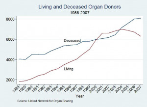 Life-Saving Incentives: Consequences, Costs and Solutions to the Organ ...