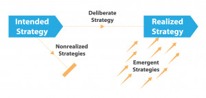 Figure 1.6: A Model of Intended, Deliberate, and Realized Strategy