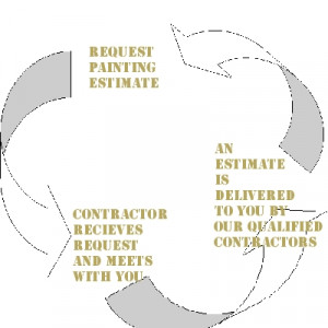 quotes painting house