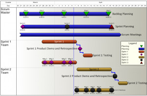 Agile Project Plan Made in Excel using OnePager Express