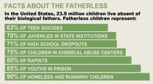 Top 10 Facts About Fatherlessness