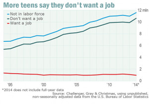 American teens don't want to work