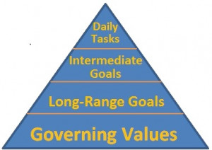 Level 5 Time Management: Beyond Stephen R. Covey And Ben Franklin