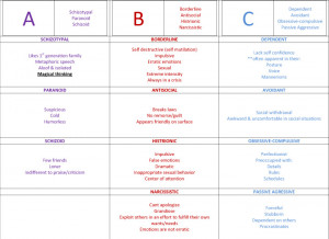 Personality Disorders… nicely organized chart for psych nursing cram ...