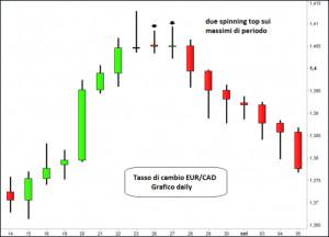 , mostraun'inversione del trend dopo la formazione di tre spinning ...