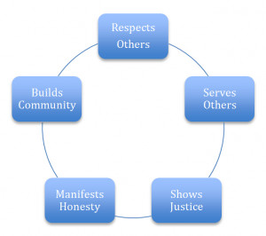 Mindmap of The 5 Principles of Ethical Leadership - Respects Others ...