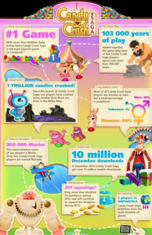 Candy Saga Crush Facts