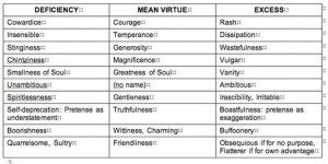 ... differences between consequentialism, deontology, and virtue ethics