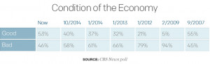 In addition, 42 percent now think the economy is getting better ...