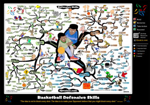 Basketball Defensive Skills Motivational Mind Map Poster Image