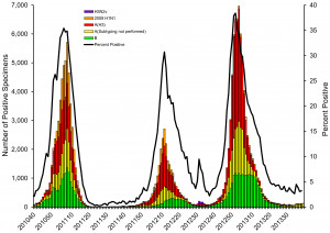 Flu Vaccine And Things Know