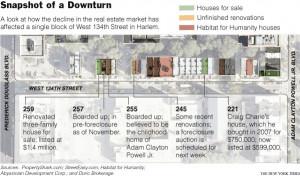 Harlem Renaissance Timeline