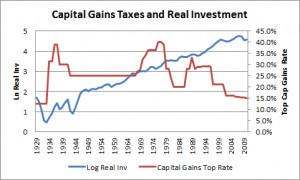 Taxing Capital Gains at Ordinary Rates: Evidence Says Do It…So Does ...