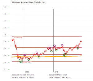 ... price halliburton co nyse hal delayed quote data price 57 00 change 1