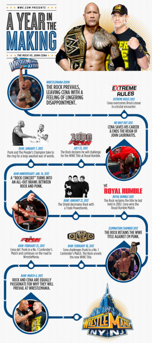 The Rock vs. John Cena - A Year in the Making