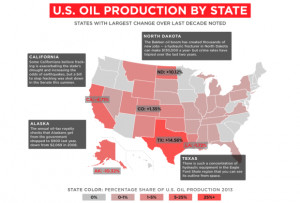 Us Oil Production by State