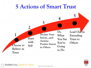 Stephen M.R. Covey Interview – 5 Actions of Smart Trust