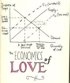 The Economics of Love #economics #micro #supply #demand #cartoon # ...