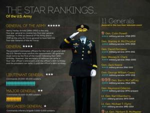 us police ranks