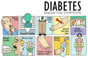 Recognizing Symptoms Of Diabetes