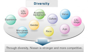 Nissan is committed to diversity to ensure that we meet the diverse ...