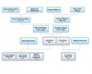 Richard Nixon Family History