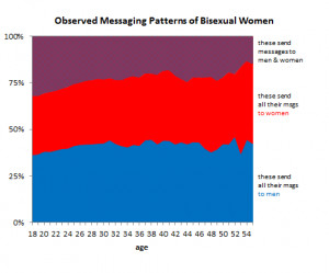 ... as bisexual send all their messages to either women or men, not both
