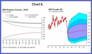 wti crude oil price 2014