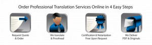 Certified Notarized Technical Legal Medical Document Translation