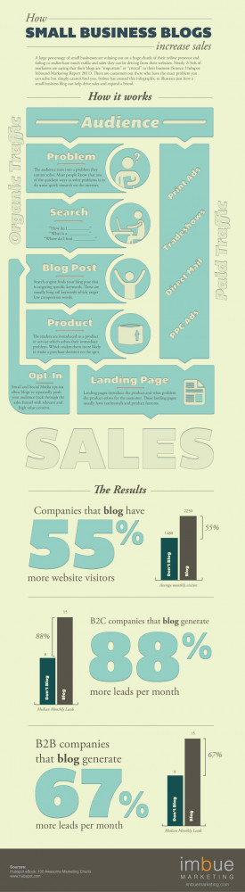 The following infographic provides insight for increasing sales ...